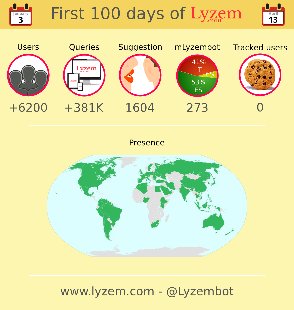 First 100 days of Lyzem